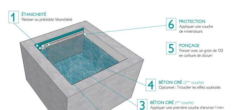 Mode d'emploi – Comment réaliser une piscine en béton ciré