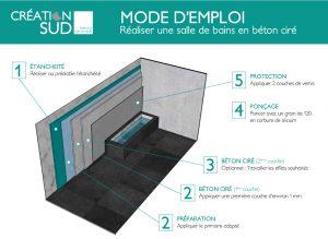 modes d 39 emploi d taill s pour chaque b ton d coratif. Black Bedroom Furniture Sets. Home Design Ideas