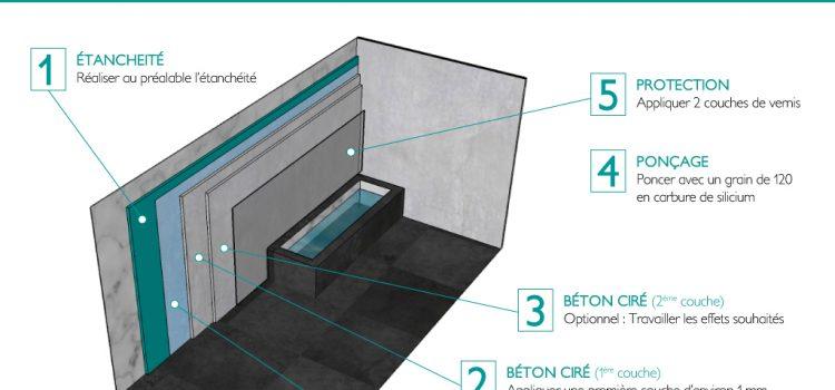 b ton cir archives sp cialiste des b tons d coratifs. Black Bedroom Furniture Sets. Home Design Ideas