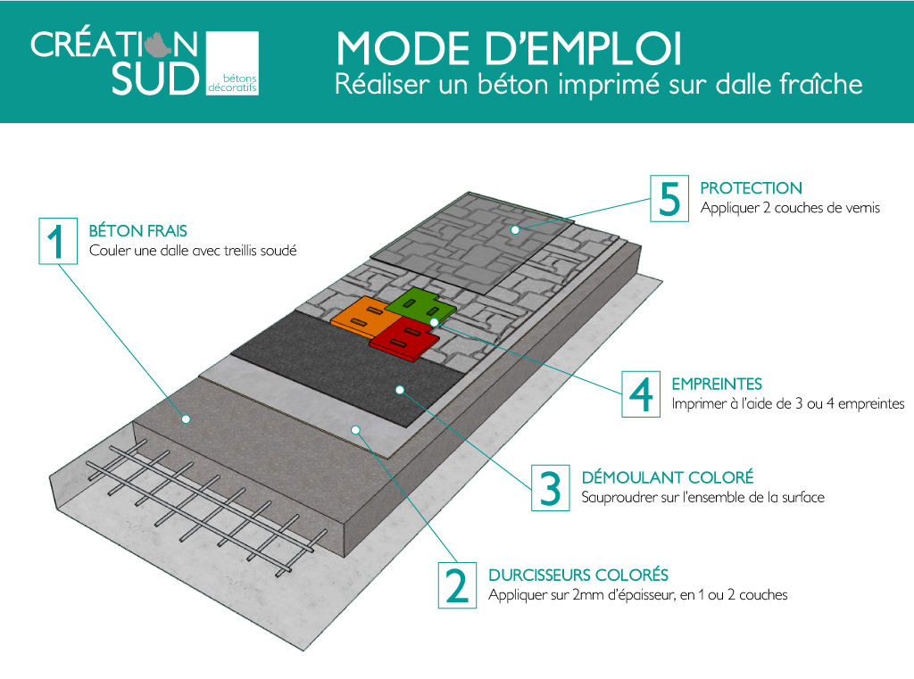 mode d 39 emploi comment r aliser un b ton imprim sur un. Black Bedroom Furniture Sets. Home Design Ideas