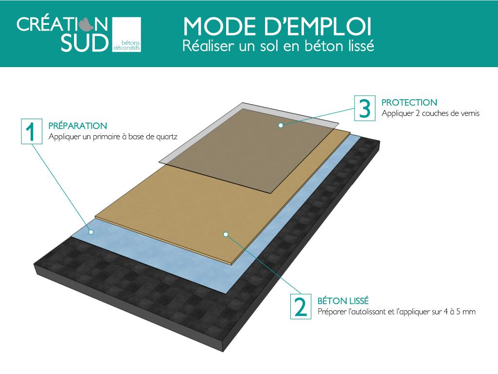 b ton liss ou b ton coul mode d 39 emploi conseils et astuces. Black Bedroom Furniture Sets. Home Design Ideas