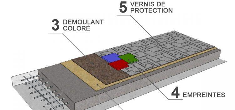 Le béton imprimé, la nouvelle tendance qui va révolutionner l'aménagement extérieur.